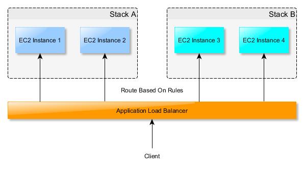 AWS AutoScaling Windows EC2 on Application Load Balancer via